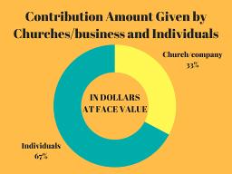 Contribution Amount g sc 25