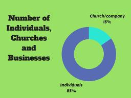 Individual vs Church g sc 25