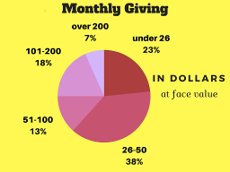 Monthly Giving g sc 25